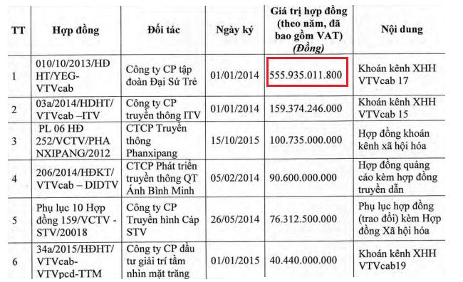 Yeah1 TV trả hơn 500 tỷ đồng cho VTVCab để thuê kênh