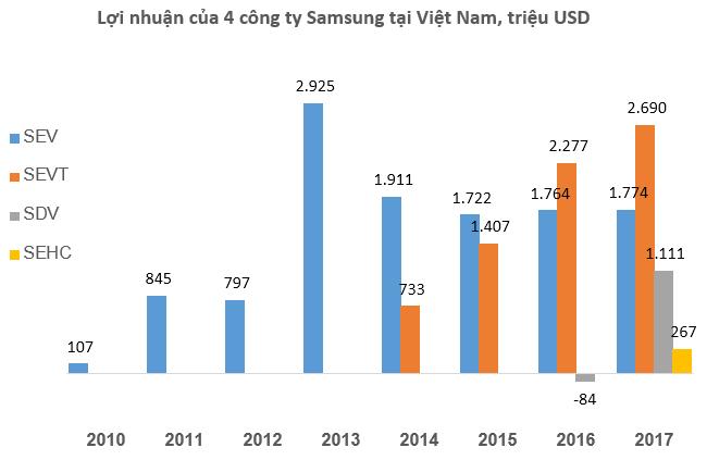 Gần 1/3 doanh thu của Samsung đến từ các công ty ở Việt Nam