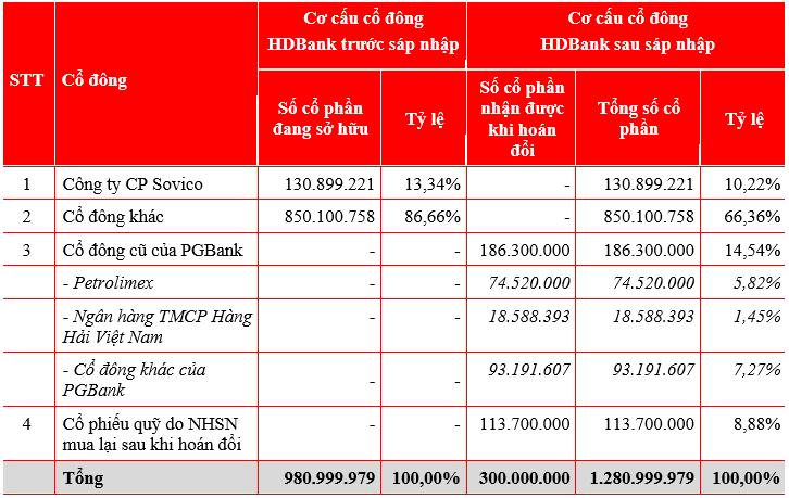 PGBank sẽ sáp nhập vào HDBank 1