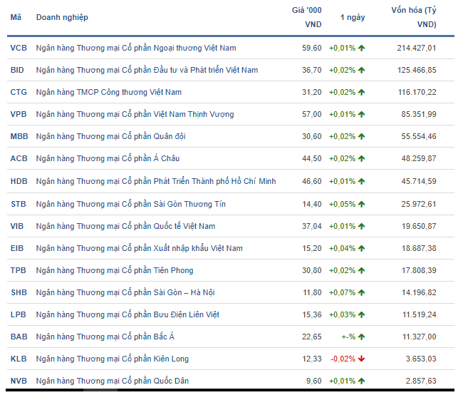 Quỹ ngoại mua cổ phiếu Techcombank cao gấp đôi Vietcombank và VPBank