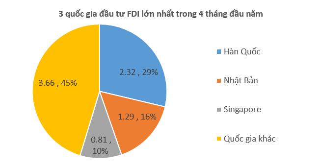 Nhật Bản trở lại top 3 quốc gia đầu tư FDI lớn nhất vào Việt Nam 1