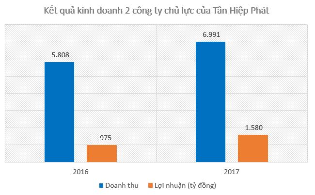 Siêu lợi nhuận của Tân Hiệp Phát từ Trà xanh 0 độ, Dr. Thanh và nước tăng lực Number One