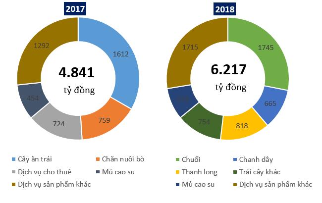 Hoàng Anh Gia Lai đặt mục tiêu thu gần 4.000 tỷ đồng từ cây ăn trái năm 2018
