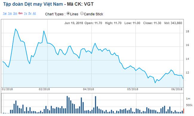 Vay tiền ngân hàng mua cổ phần Vinatex, VID Group lãi lớn khi thoái vốn