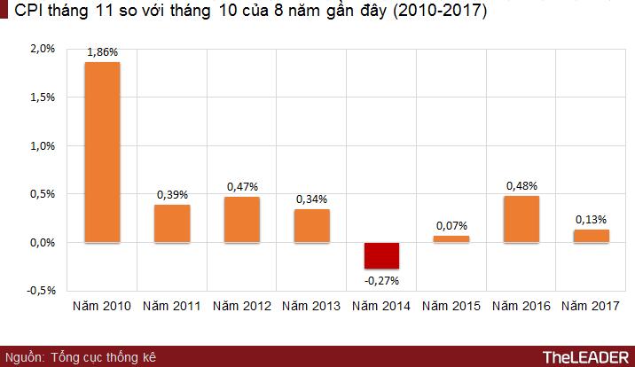 CPI tháng 11 tăng 0,13% do giá xăng dầu tăng 1