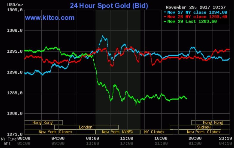 Giá vàng hôm qua 30/11: Rớt mạnh dưới áp lực của chứng khoán