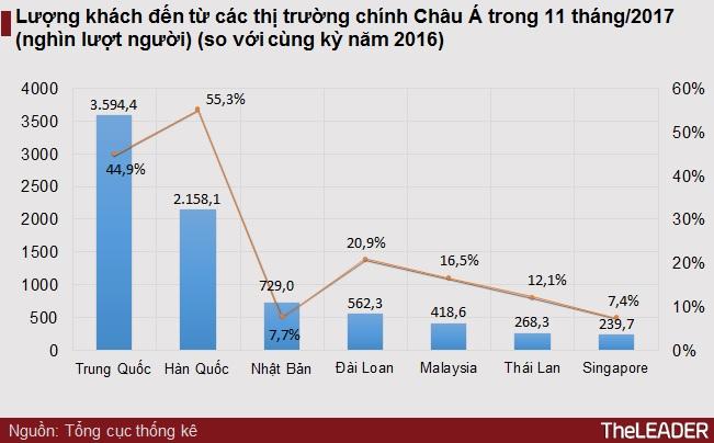 Hơn 1 triệu lượt khách quốc tế đến Việt Nam trong tháng 11 nhờ APEC 2017 1