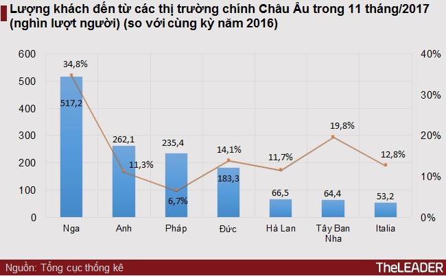 Hơn 1 triệu lượt khách quốc tế đến Việt Nam trong tháng 11 nhờ APEC 2017 2