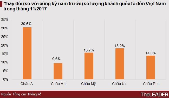 Hơn 1 triệu lượt khách quốc tế đến Việt Nam trong tháng 11 nhờ APEC 2017