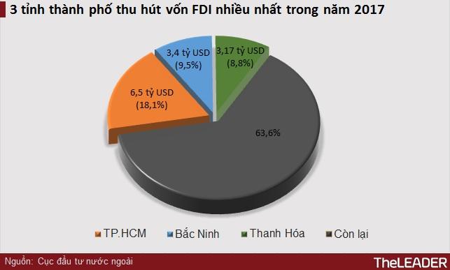 Năm 2017, Nhật Bản vượt qua Hàn Quốc đứng đầu về vốn FDI đầu tư vào Việt Nam 2