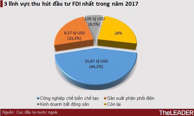 Năm 2017, Nhật Bản vượt qua Hàn Quốc đứng đầu về vốn FDI đầu tư vào Việt Nam