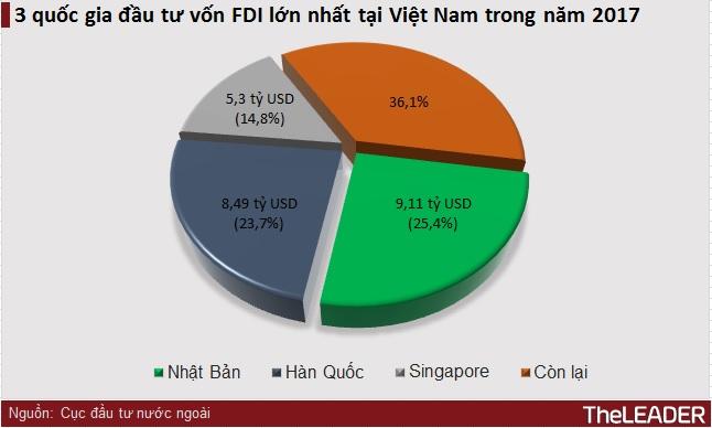 Năm 2017, Nhật Bản vượt qua Hàn Quốc đứng đầu về vốn FDI đầu tư vào Việt Nam 1