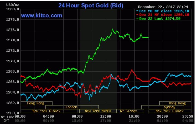 Giá vàng hôm nay 23/12: Tăng cao nhờ bitcoin