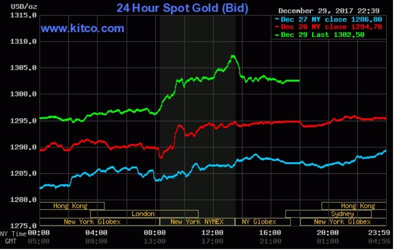 Giá vàng hôm nay 30/12: Trong nước giảm sâu