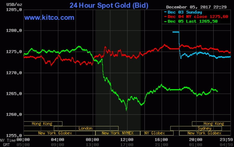Giá vàng hôm nay 6/12: Tụt dốc khi nhà đầu tư ưa rủi ro