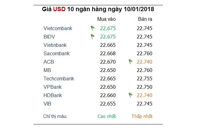 Đồng USD vẫn leo chậm hơn Yen Nhật 1