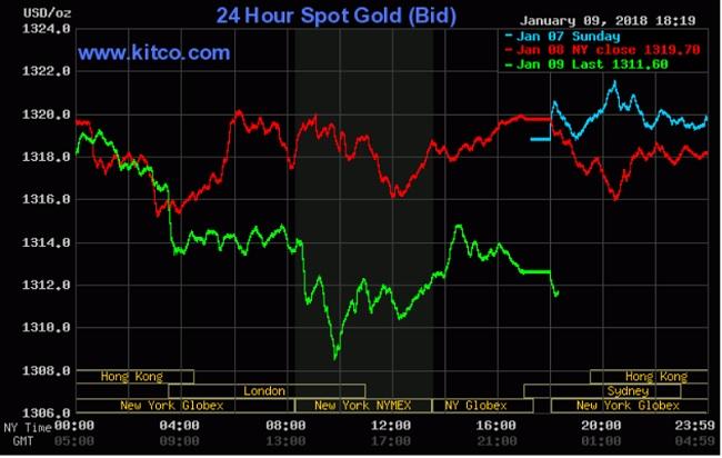 Giá vàng tạm điều chỉnh, USD hưởng lợi