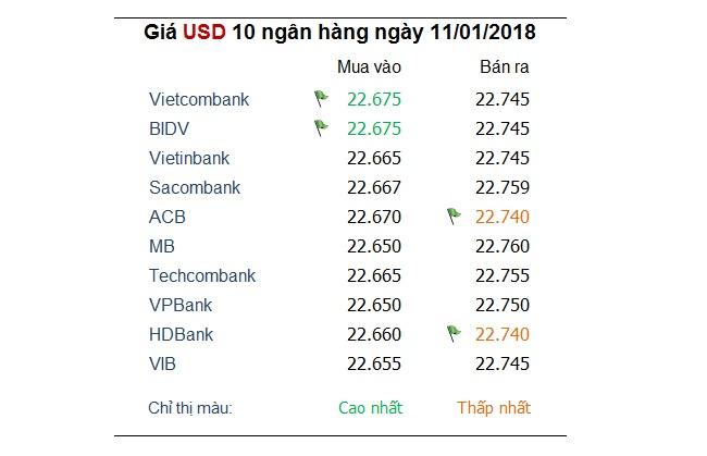 Tỷ giá hôm nay 11/1: Trung Quốc làm tăng lo sợ khi nắm giữ USD 2