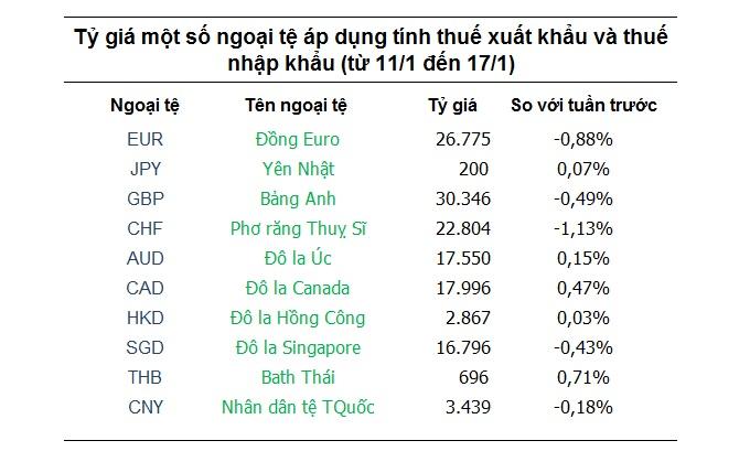 Tỷ giá hôm nay 11/1: Trung Quốc làm tăng lo sợ khi nắm giữ USD 1