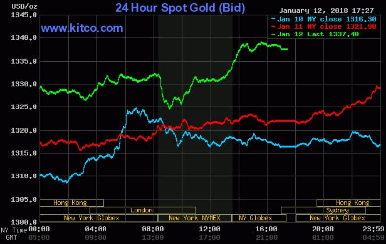 Giá vàng hôm nay 13/1: Leo thang áp sát mốc 1.340 USD/oz