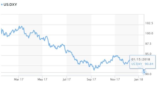 Tỷ giá hôm nay 15/1: Đồng Yen nhật và Bảng Anh tăng cao