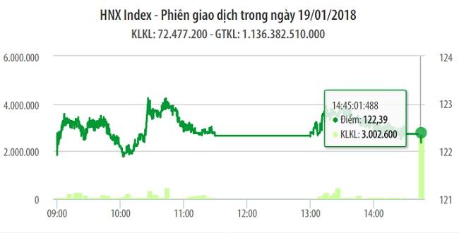 Chứng khoán 19/1: Sắc xanh chiếm đa số giúp VCB đẩy VN-Index tăng mạnh 1