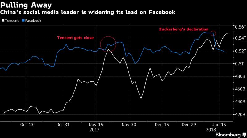 Tencent vượt mặt Facebook trở thành mạng xã hội lớn nhất thế giới