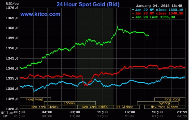 Giá vàng hôm nay 25/1: Nạp nhiên liệu tên lửa từ USD và dầu thô