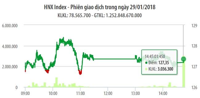 Chứng khoán 29/1: BID nỗ lực cứu vãn một phiên giảm sâu của VN-Index 1