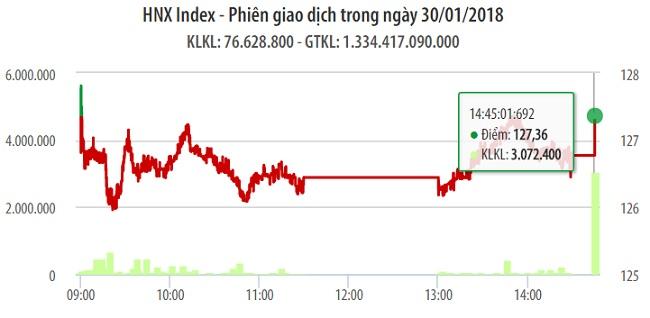 Chứng khoán 30/1: BID quay đầu kịp thời cứu một phiên giảm điểm của VN-Index 1