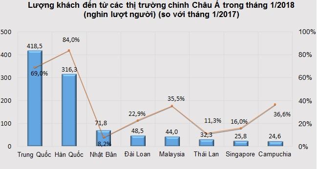 Lượng khách quốc tế tăng mạnh khi nhiều Việt Kiều về quên ăn Tết