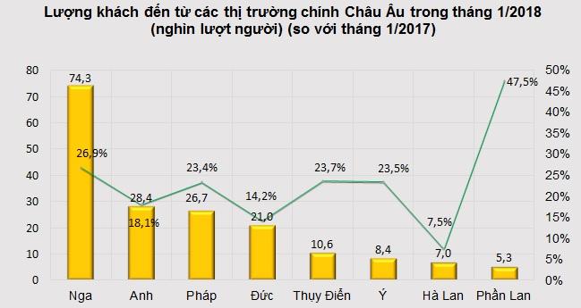 Lượng khách quốc tế tăng mạnh khi nhiều Việt Kiều về quên ăn Tết 1