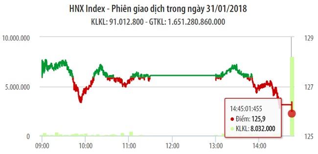 Chứng khoán 31/1: VN-Index vướng ngưỡng kháng cự 1.130 điểm 1
