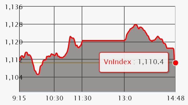 Chứng khoán 31/1: VN-Index vướng ngưỡng kháng cự 1.130 điểm
