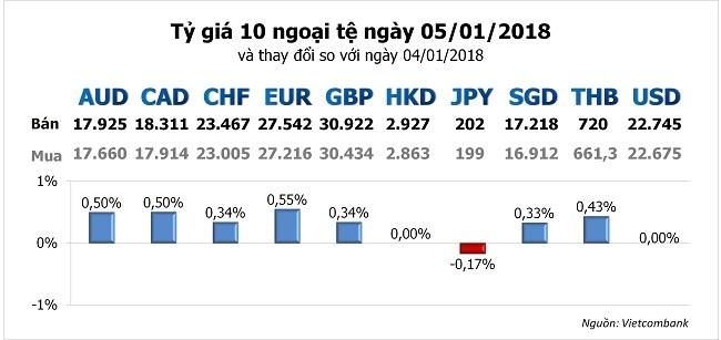 Tỷ giá ngoại tệ hôm nay 5/1: Đến lượt ngân hàng tăng đồng
