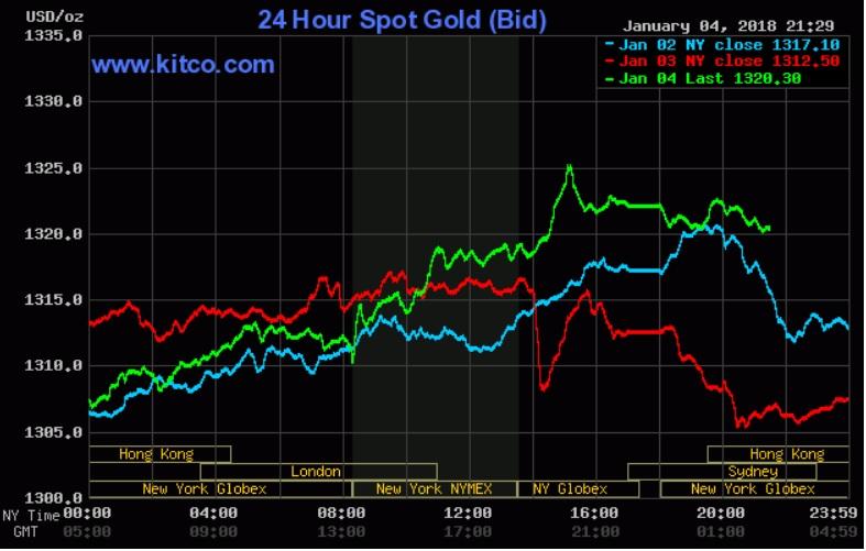 Giá vàng hôm nay 5/1: Leo thang khi nhà đầu tư mua vào ồ ạt