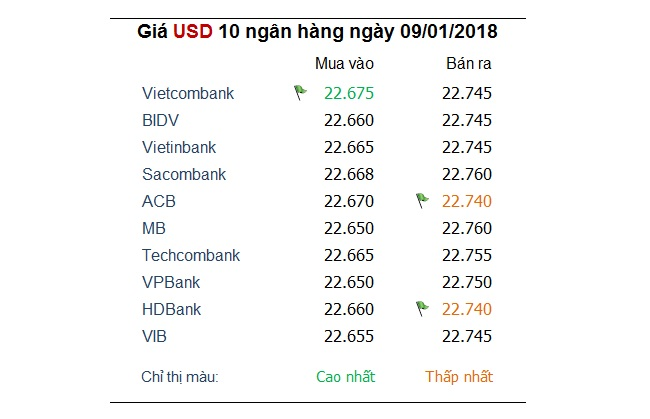 Ngoại tệ trong nước đồng loạt giảm giá, dẫn đầu là EUR 1
