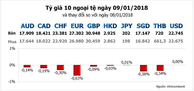 Ngoại tệ trong nước đồng loạt giảm giá, dẫn đầu là EUR 2