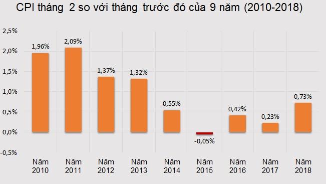 Nhu cầu mua sắm dịp Tết Nguyên Đán khiến CPI tăng cao