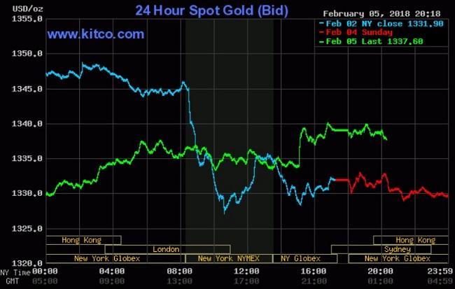 Nhu cầu về tài sản an toàn - vàng tăng cao do chứng khoán bị bán tháo