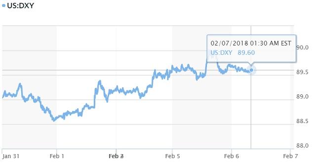 Vietcombank lần đầu giảm giá USD trong năm mới 2