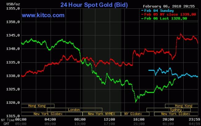 Giá vàng bị đẩy xuống khi chứng khoán hồi phục