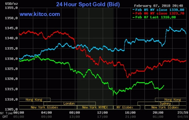 Giá vàng hôm nay 8/2: Giảm mạnh khi USD, dầu thô, chứng khoán không hỗ trợ