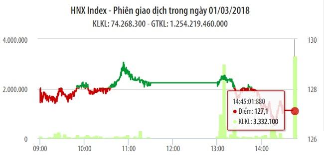 Chứng khoán 1/3: Ngân hàng đỏ rực sau khi VN-Index cố 'với' ngưỡng 1.130 điểm 1