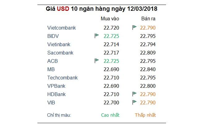 Tỷ giá hôm nay 12/3: Trừ USD, đa số ngoại tệ khác đều tăng khá