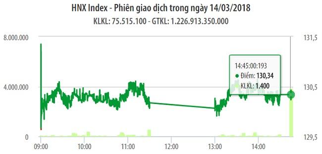 Chứng khoán 14/3: VN-Index có mức kháng cự mới 1.140 điểm 1