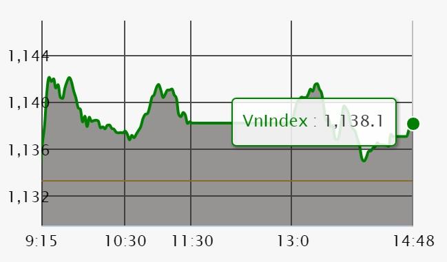 Chứng khoán 14/3: VN-Index có mức kháng cự mới 1.140 điểm