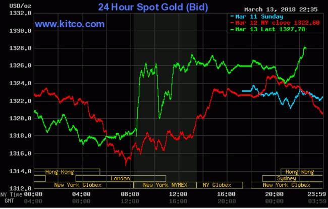 Giá vàng hôm nay 14/3: Nhu cầu tài sản an toàn tăng cao