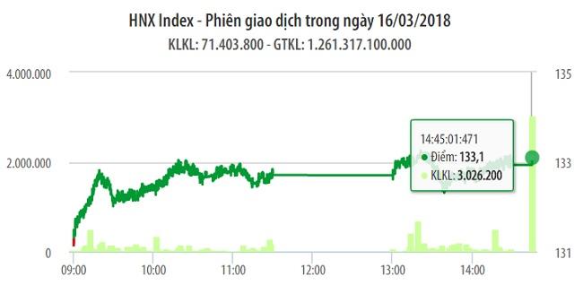 Chứng khoán 16/3: Sau 2 ngày, VN-Index tiếp tục chinh phục mốc 1.150 điểm 1