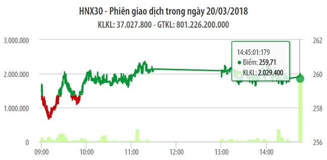 Chứng khoán 20/3: Cú đánh ATC khiến VN-Index không giữ được mốc 1.160 điểm 1